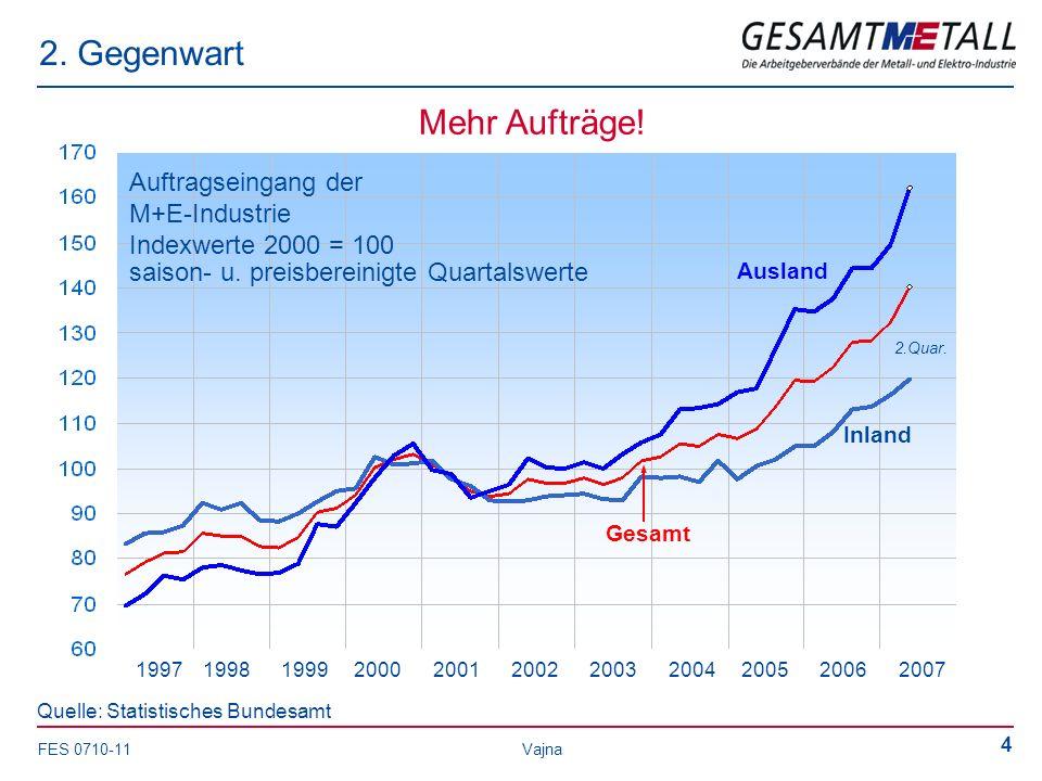 FES 0710-11 Vajna 4 2. Gegenwart saison- u. preisbereinigte Quartalswerte Auftragseingang der M+E-Industrie Indexwerte 2000 = 100 2.Quar. Quelle: Stat