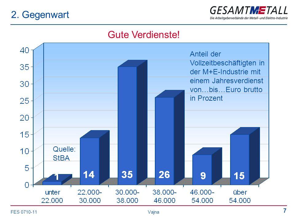 FES 0710-11 Vajna 7 2. Gegenwart Gute Verdienste! Anteil der Vollzeitbeschäftigten in der M+E-Industrie mit einem Jahresverdienst von…bis…Euro brutto