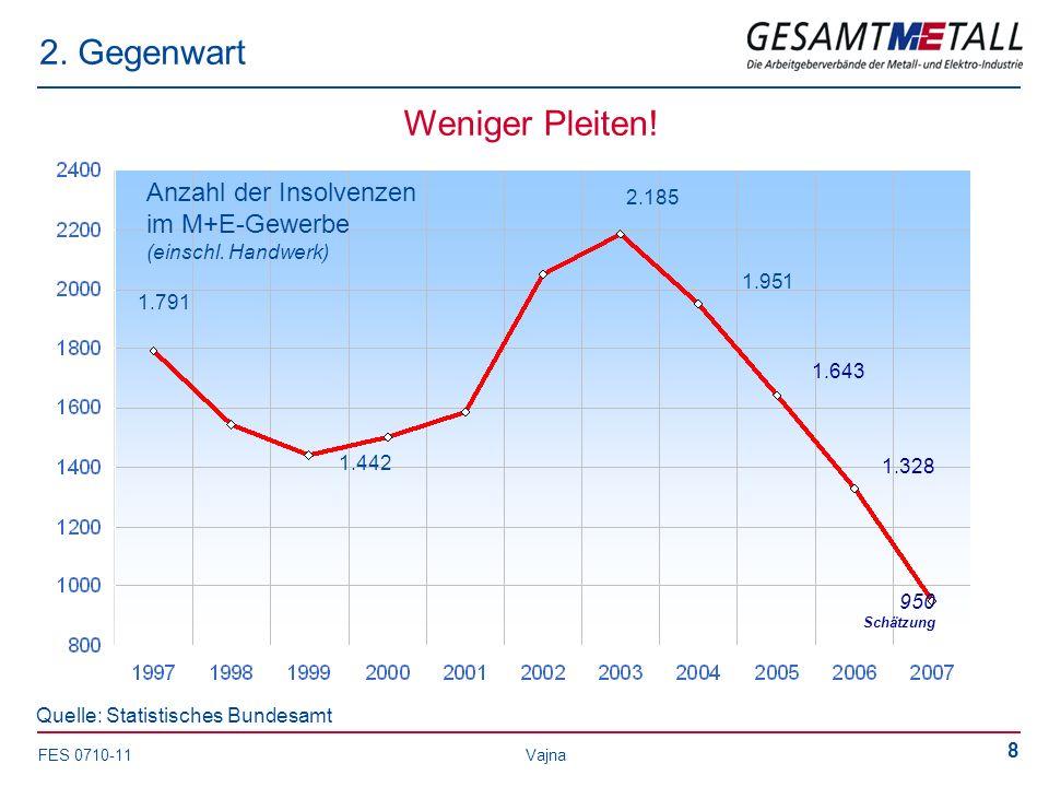 FES 0710-11 Vajna 8 2. Gegenwart Quelle: Statistisches Bundesamt Weniger Pleiten! 1.951 Anzahl der Insolvenzen im M+E-Gewerbe (einschl. Handwerk) 2.18