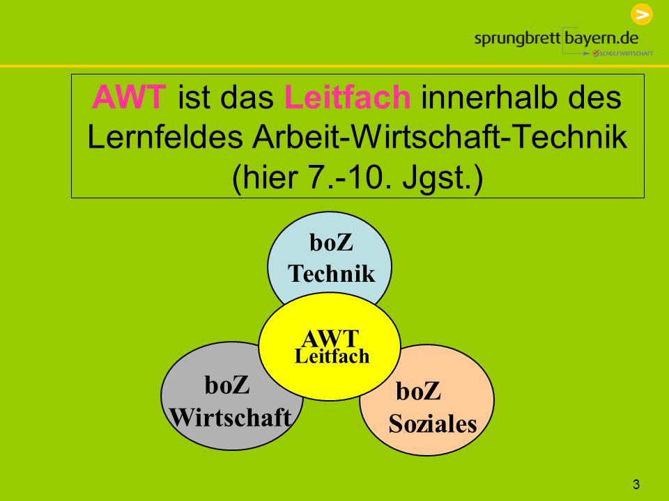 3 AWT ist das Leitfach innerhalb des Lernfeldes Arbeit-Wirtschaft-Technik (hier 7.-10. Jgst.) boZ Technik boZ Wirtschaft boZ Soziales AWT Leitfach