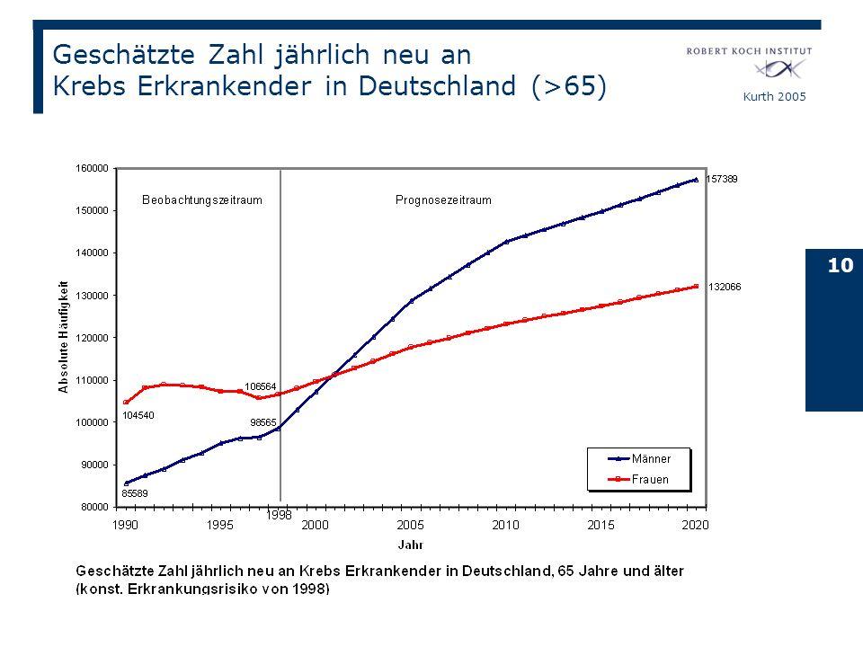 Kurth 2005 10 Geschätzte Zahl jährlich neu an Krebs Erkrankender in Deutschland (>65)