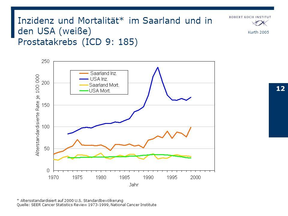 Kurth 2005 12 Inzidenz und Mortalität* im Saarland und in den USA (weiße) Prostatakrebs (ICD 9: 185) * Altersstandardisiert auf 2000 U.S. Standardbevö