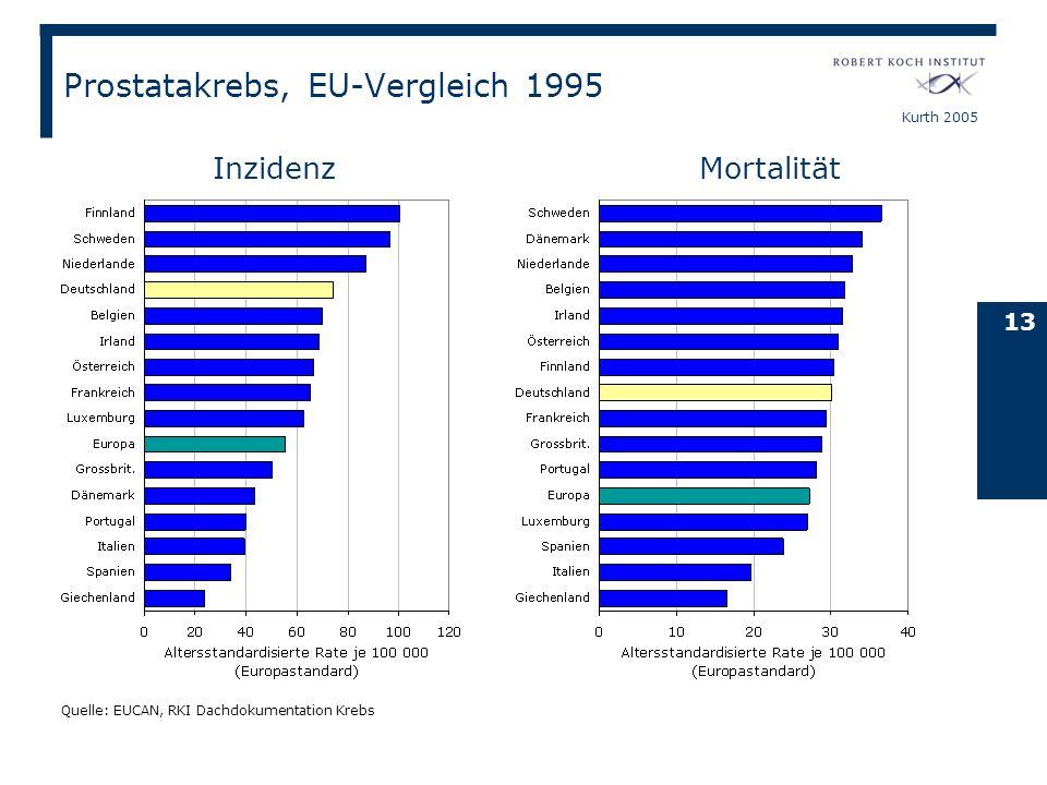 Kurth 2005 13 InzidenzMortalität Quelle: EUCAN, RKI Dachdokumentation Krebs Prostatakrebs, EU-Vergleich 1995