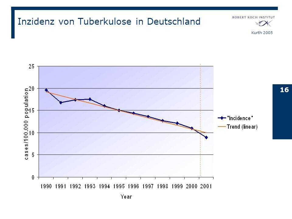 Kurth 2005 16 Inzidenz von Tuberkulose in Deutschland