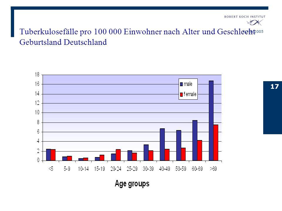 Kurth 2005 17 Tuberkulosefälle pro 100 000 Einwohner nach Alter und Geschlecht Geburtsland Deutschland