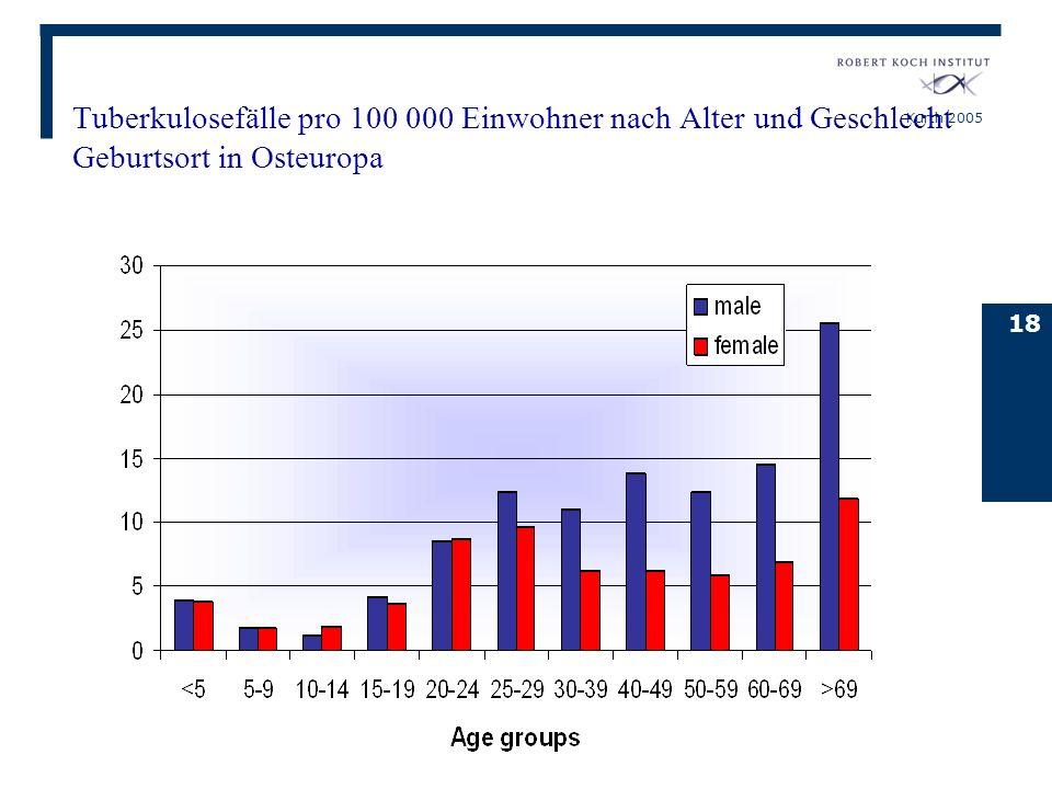 Kurth 2005 18 Tuberkulosefälle pro 100 000 Einwohner nach Alter und Geschlecht Geburtsort in Osteuropa