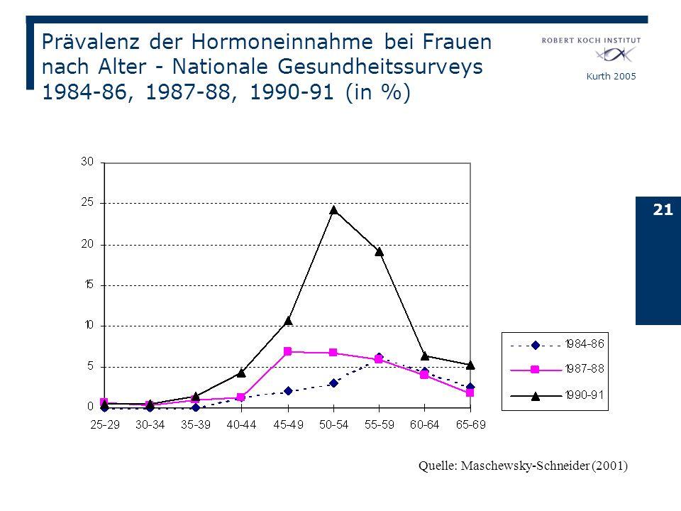 Kurth 2005 21 Quelle: Maschewsky-Schneider (2001) Prävalenz der Hormoneinnahme bei Frauen nach Alter - Nationale Gesundheitssurveys 1984-86, 1987-88,