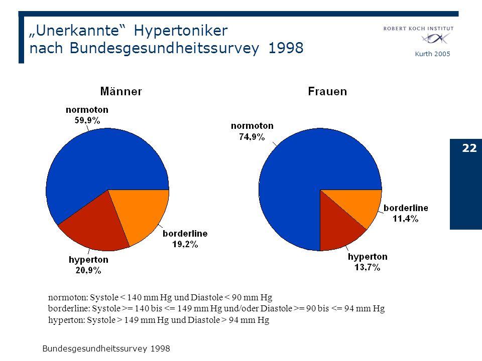 Kurth 2005 22 normoton: Systole = 140 bis = 90 bis 149 mm Hg und Diastole > 94 mm Hg Bundesgesundheitssurvey 1998 Unerkannte Hypertoniker nach Bundesg
