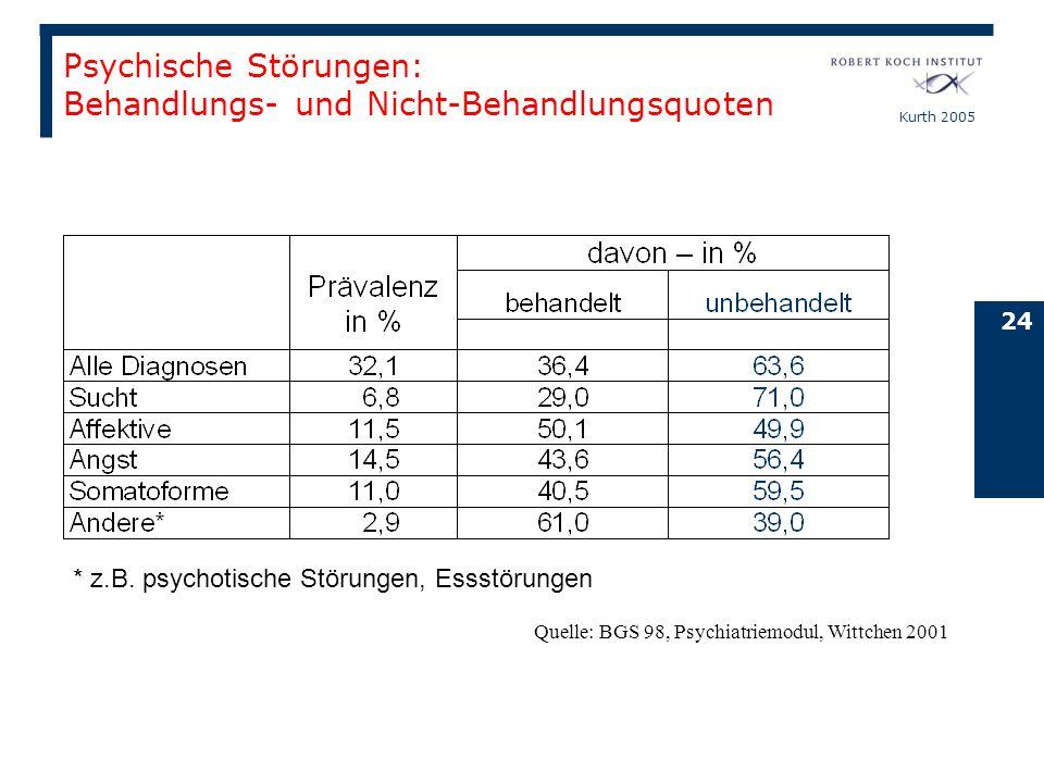Kurth 2005 24 * z.B. psychotische Störungen, Essstörungen Quelle: BGS 98, Psychiatriemodul, Wittchen 2001 Psychische Störungen: Behandlungs- und Nicht
