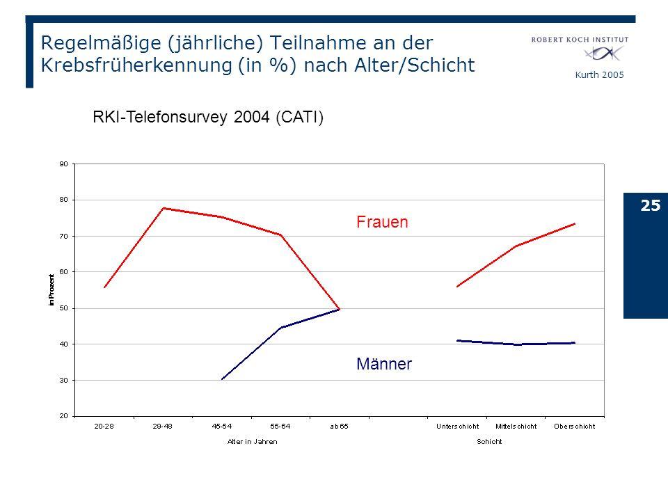 Kurth 2005 25 Regelmäßige (jährliche) Teilnahme an der Krebsfrüherkennung (in %) nach Alter/Schicht Männer Frauen RKI-Telefonsurvey 2004 (CATI)