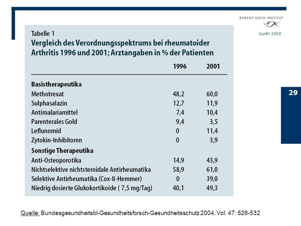 Kurth 2005 29 Quelle: Bundesgesundheitsbl-Gesundheitsforsch-Gesundheitsschutz 2004, Vol. 47: 526-532