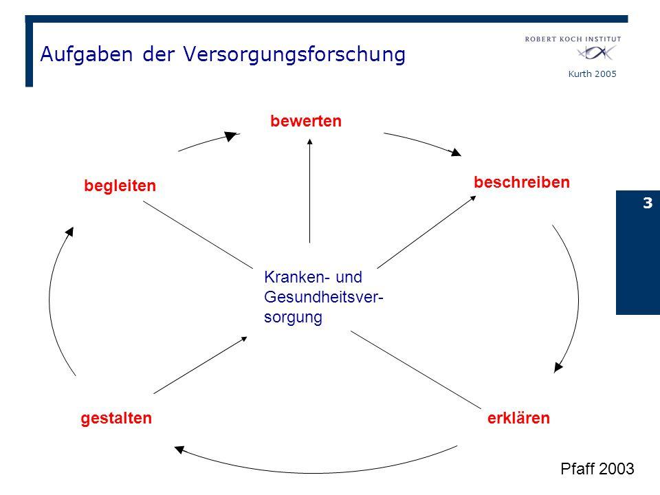 Kurth 2005 3 begleiten beschreiben erklärengestalten bewerten Kranken- und Gesundheitsver- sorgung Aufgaben der Versorgungsforschung Pfaff 2003