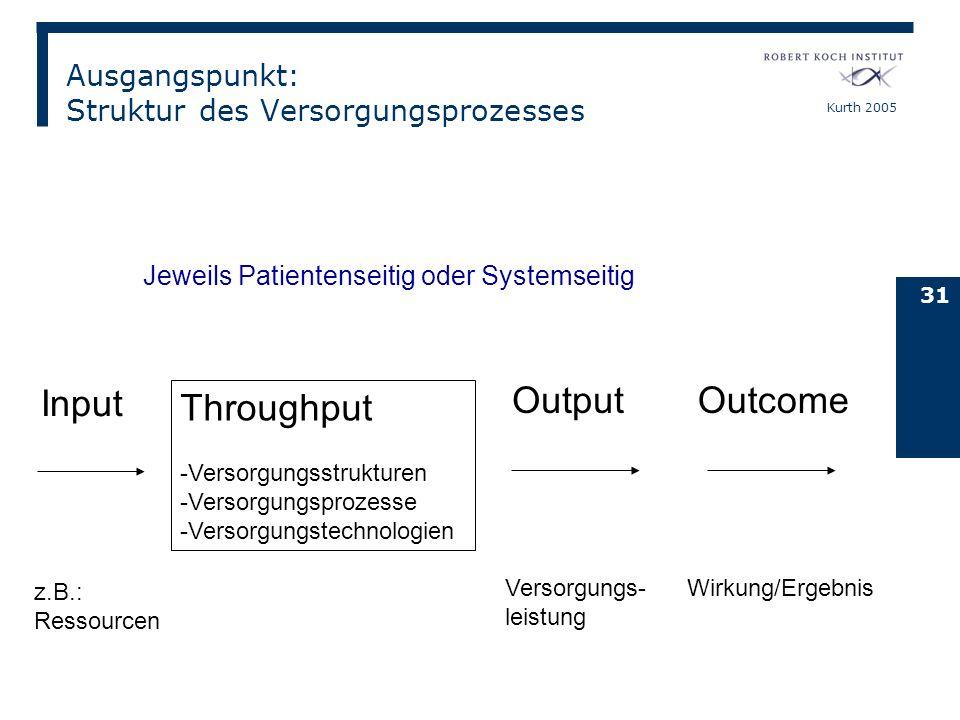 Kurth 2005 31 Input Throughput -Versorgungsstrukturen -Versorgungsprozesse -Versorgungstechnologien Output Outcome z.B.: Ressourcen Versorgungs- leist