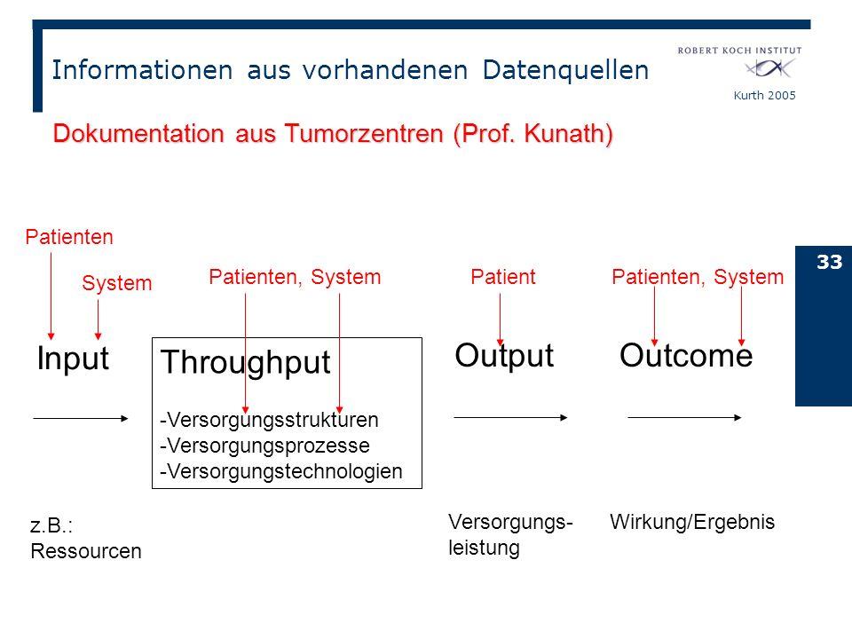 Kurth 2005 33 Input Throughput -Versorgungsstrukturen -Versorgungsprozesse -Versorgungstechnologien Output Outcome z.B.: Ressourcen Versorgungs- leist
