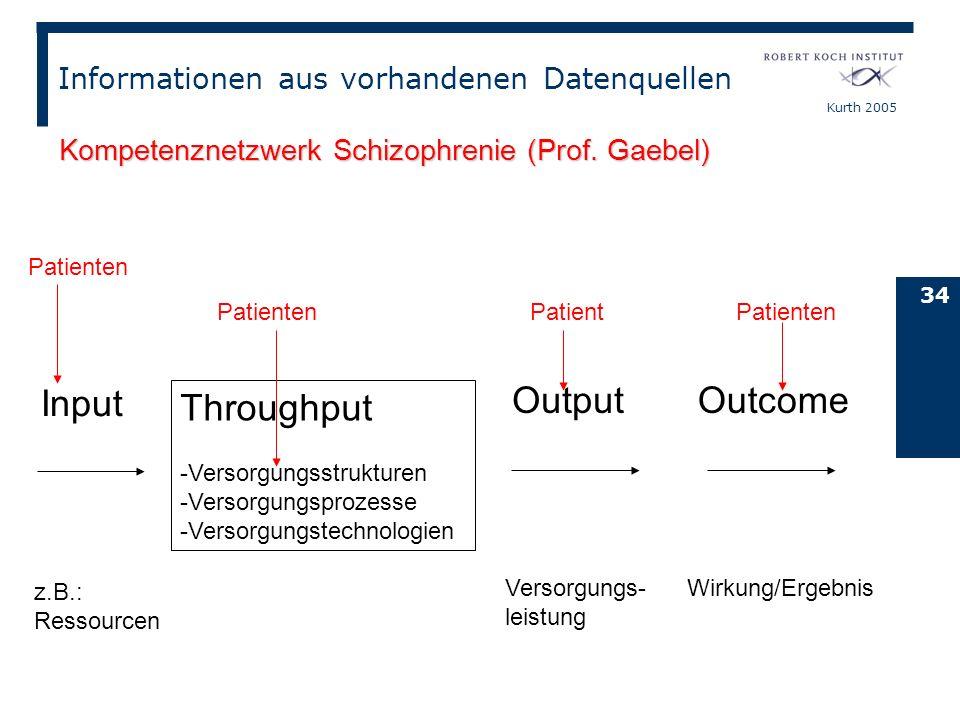Kurth 2005 34 Input Throughput -Versorgungsstrukturen -Versorgungsprozesse -Versorgungstechnologien Output Outcome z.B.: Ressourcen Versorgungs- leist