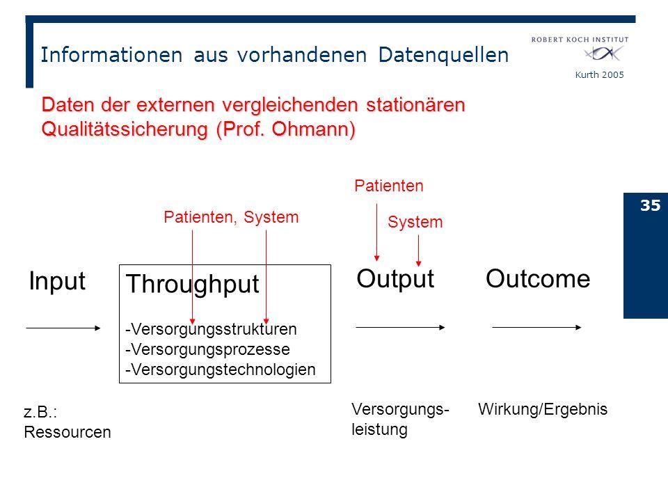 Kurth 2005 35 Input Throughput -Versorgungsstrukturen -Versorgungsprozesse -Versorgungstechnologien Output Outcome z.B.: Ressourcen Versorgungs- leist