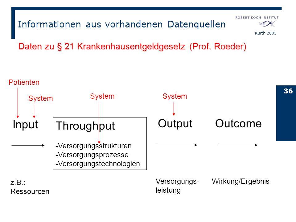 Kurth 2005 36 Input Throughput -Versorgungsstrukturen -Versorgungsprozesse -Versorgungstechnologien Output Outcome z.B.: Ressourcen Versorgungs- leist