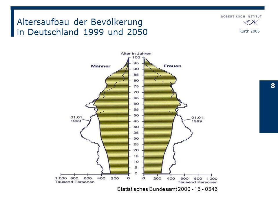 Kurth 2005 8 Statistisches Bundesamt 2000 - 15 - 0346 Altersaufbau der Bevölkerung in Deutschland 1999 und 2050