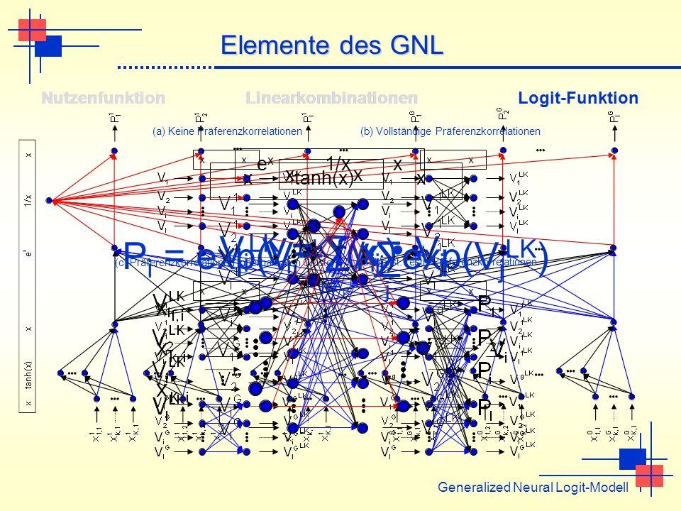 V i = f(x i ) V i LK = γ ij V j j A p LK P i = exp(V i LK ) / exp(V j LK ) j x tanh(x) x Generalized Neural Logit-Modell Elemente des GNL Nutzenfunkti