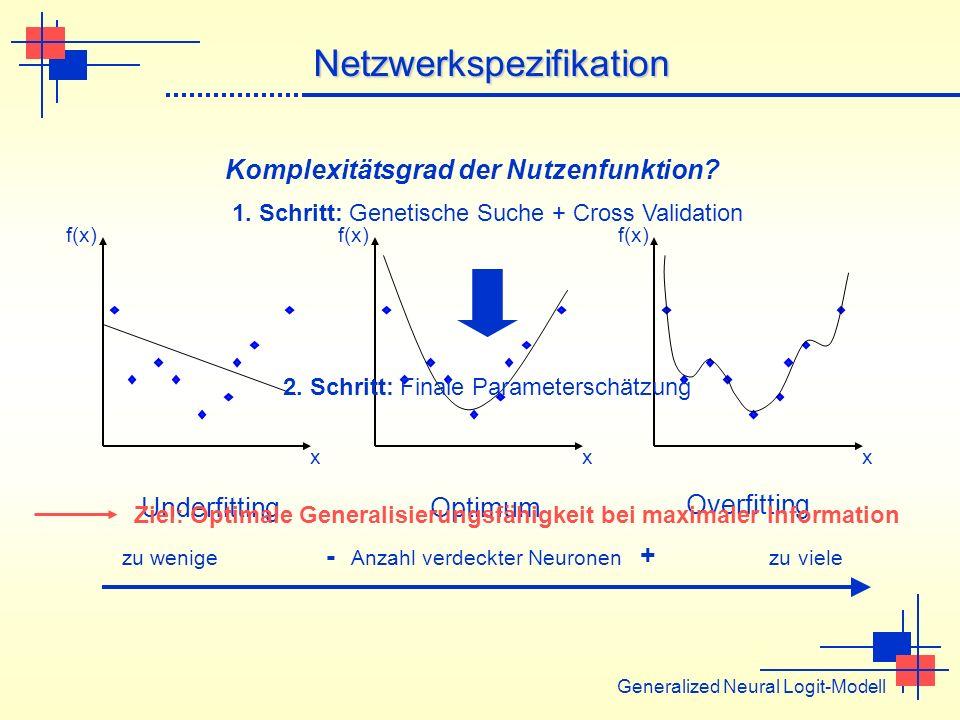Netzwerkspezifikation Generalized Neural Logit-Modell Komplexitätsgrad der Nutzenfunktion? Overfitting f(x) x Underfitting x Optimum f(x) x zu wenige