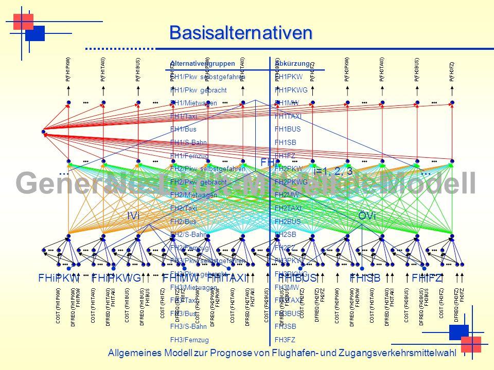 Nested Logit-ModellGeneralized Neural Logit-Modell Logit-Modell Allgemeines Modell zur Prognose von Flughafen- und Zugangsverkehrsmittelwahl Basisalte
