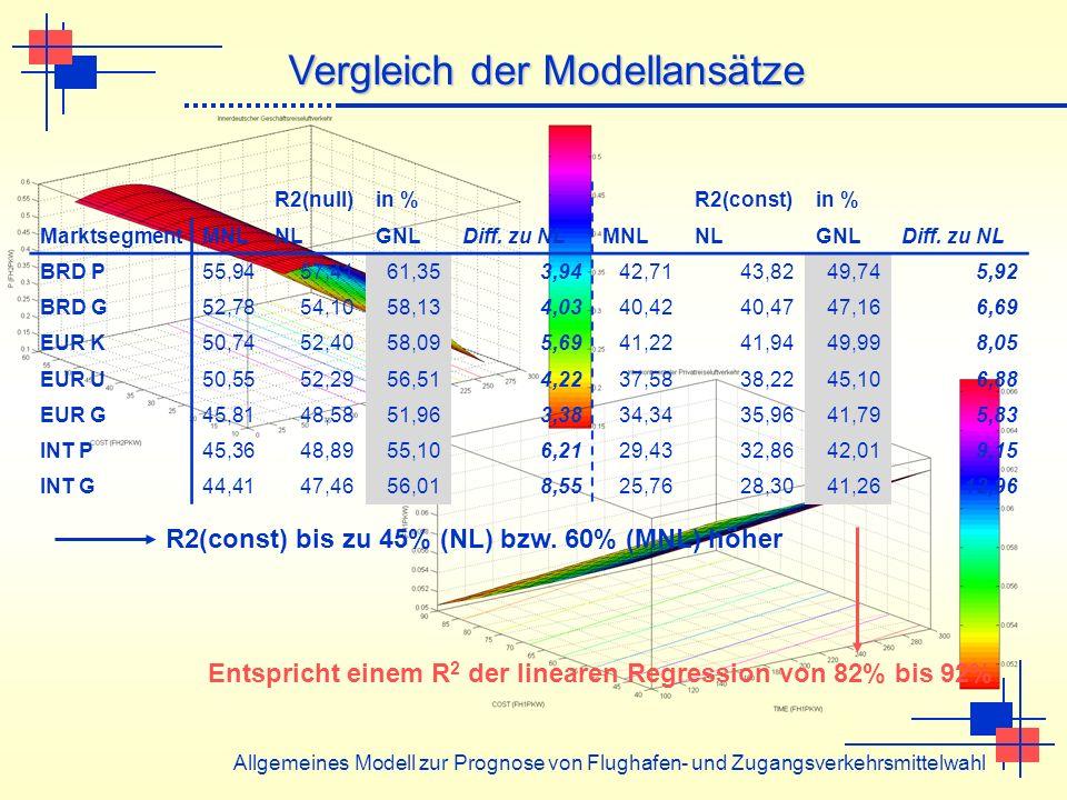 Allgemeines Modell zur Prognose von Flughafen- und Zugangsverkehrsmittelwahl Vergleich der Modellansätze R2(const) bis zu 45% (NL) bzw. 60% (MNL) höhe