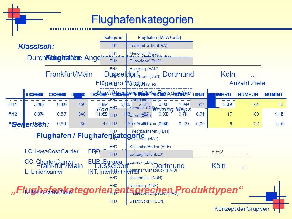 Konzept der Gruppen Flughafenkategorien Frankfurt/MainDüsseldorfDortmundKöln… Flughafen Klassisch: Frankfurt/MainDüsseldorfDortmundKöln… Flughafen / F