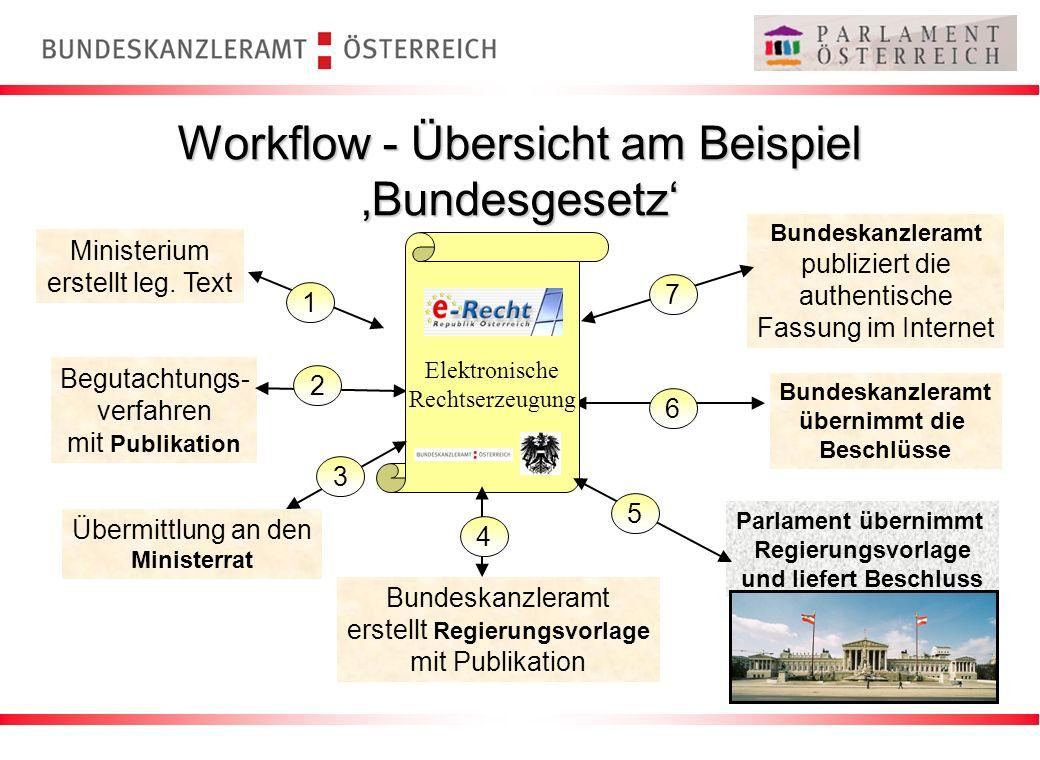Workflow - Übersicht am Beispiel Bundesgesetz Ministerium erstellt leg. Text 1 Begutachtungs- verfahren mit Publikation 2 Bundeskanzleramt übernimmt d