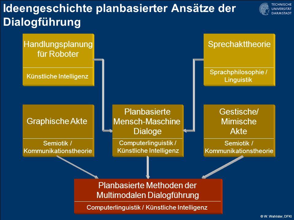 © W. Wahlster, DFKI Handlungsplanung für Roboter Künstliche Intelligenz Ideengeschichte planbasierter Ansätze der Dialogführung Graphische Akte Semiot