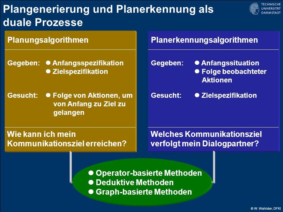 © W. Wahlster, DFKI Plangenerierung und Planerkennung als duale Prozesse Planungsalgorithmen Gegeben: Gesucht: Anfangsspezifikation Zielspezifikation