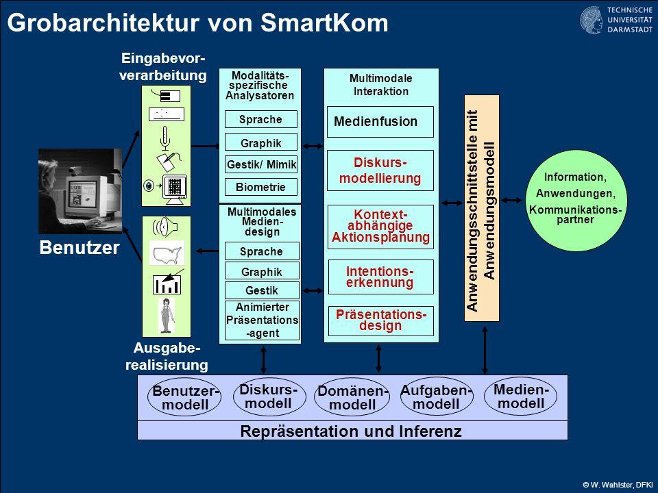 © W. Wahlster, DFKI Benutzer Information, Anwendungen, Kommunikations- partner Eingabevor- verarbeitung Ausgabe- realisierung Medienfusion Multimodale