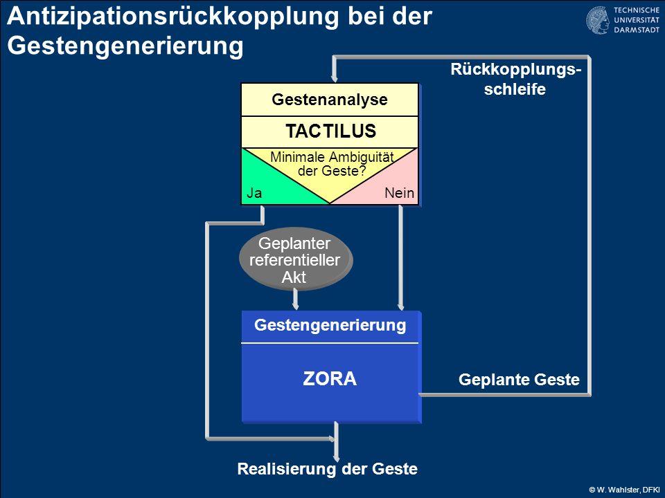 © W. Wahlster, DFKI Geplanter referentieller Akt Gestenanalyse TACTILUS JaNein Minimale Ambiguität der Geste? Antizipationsrückkopplung bei der Gesten