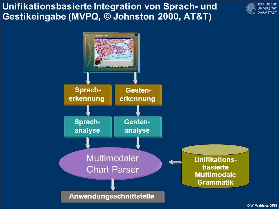 © W. Wahlster, DFKI Sprach- erkennung Gesten- erkennung Multimodaler Chart Parser Unifikations- basierte Multimodale Grammatik Unifikationsbasierte In
