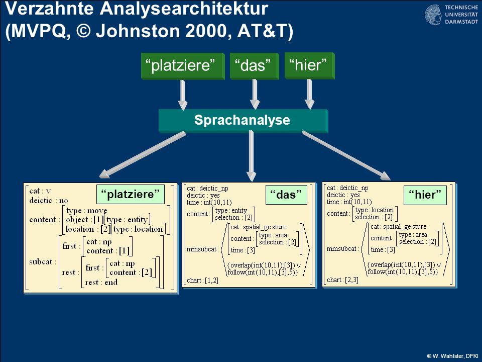 © W. Wahlster, DFKI Verzahnte Analysearchitektur (MVPQ, © Johnston 2000, AT&T) platziere das hier Sprachanalyse platziere das hier