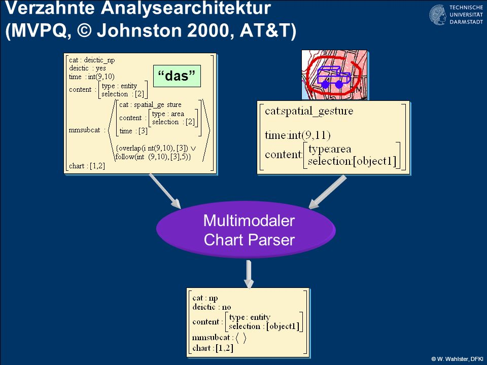 © W. Wahlster, DFKI das Multimodaler Chart Parser Verzahnte Analysearchitektur (MVPQ, © Johnston 2000, AT&T)