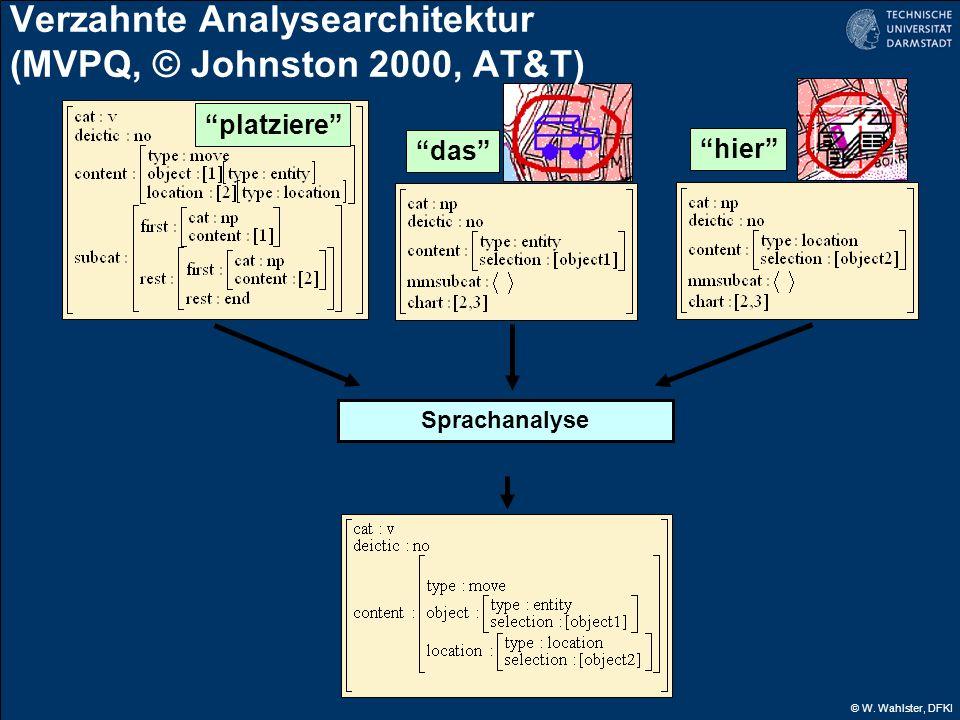 © W. Wahlster, DFKI platziere das hier Sprachanalyse Verzahnte Analysearchitektur (MVPQ, © Johnston 2000, AT&T)