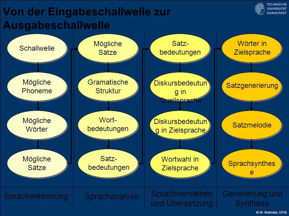 © W. Wahlster, DFKI Von der Eingabeschallwelle zur Ausgabeschallwelle Schallwelle Mögliche Phoneme Mögliche Wörter Mögliche Sätze Spracherkennung Mögl