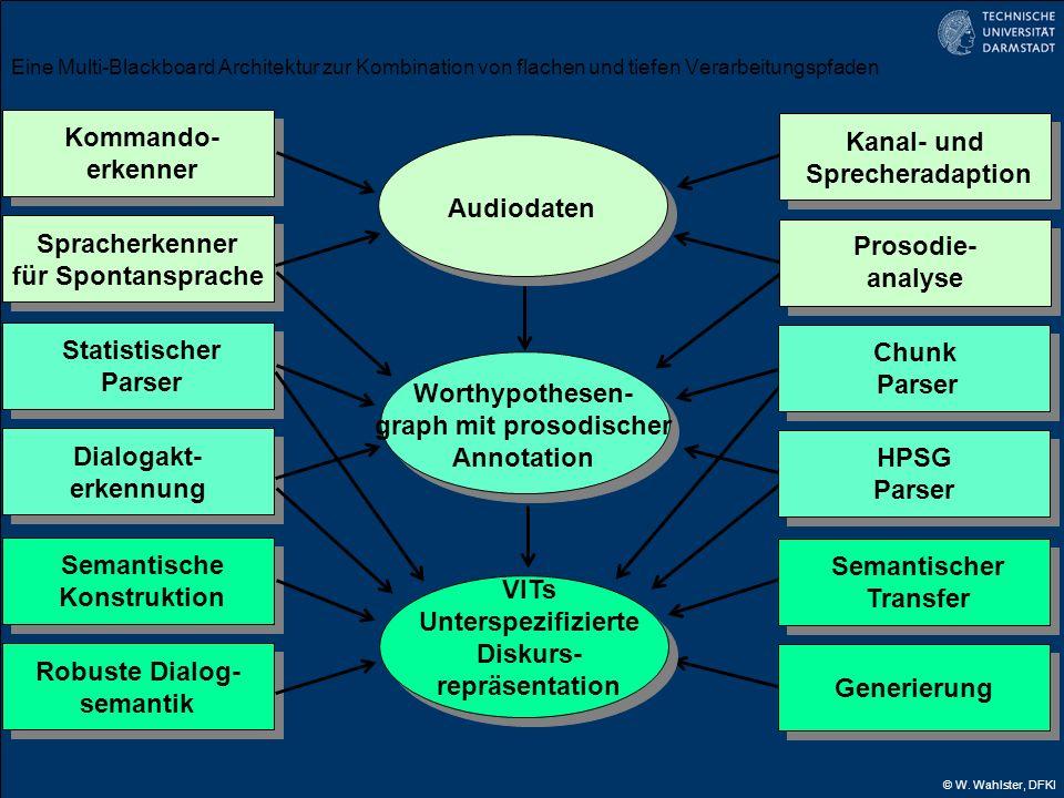 © W. Wahlster, DFKI Audiodaten Worthypothesen- graph mit prosodischer Annotation VITs Unterspezifizierte Diskurs- repräsentation Kommando- erkenner Sp