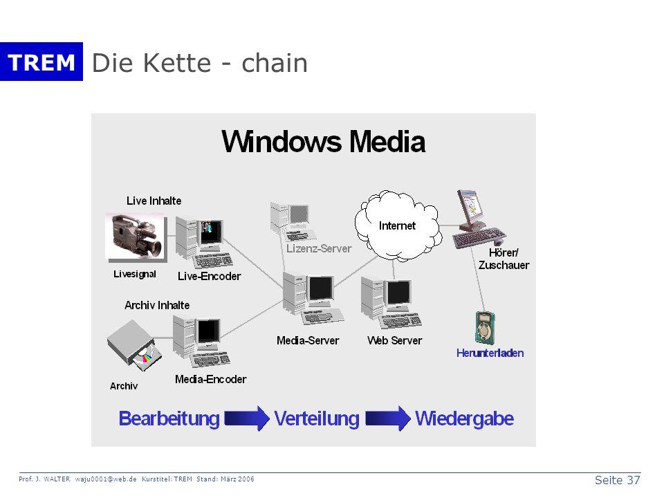Seite 37 Prof. J. WALTER waju0001@web.de Kurstitel: TREM Stand: März 2006 TREM Die Kette - chain