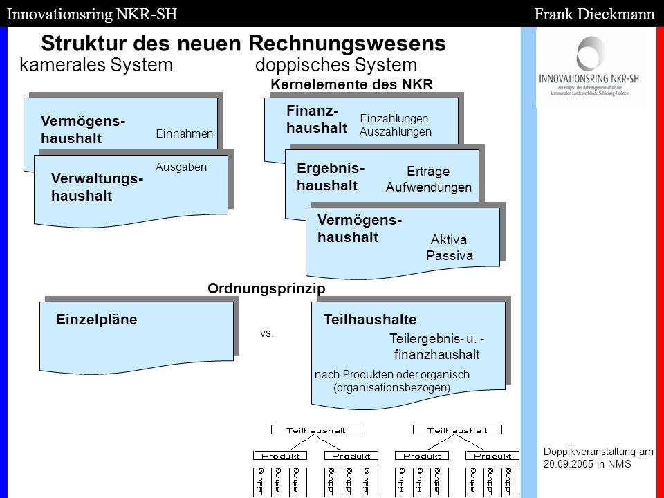Struktur des neuen Rechnungswesens Doppikveranstaltung am 20.09.2005 in NMS Innovationsring NKR-SH Frank Dieckmann Vermögens- haushalt Finanz- haushal