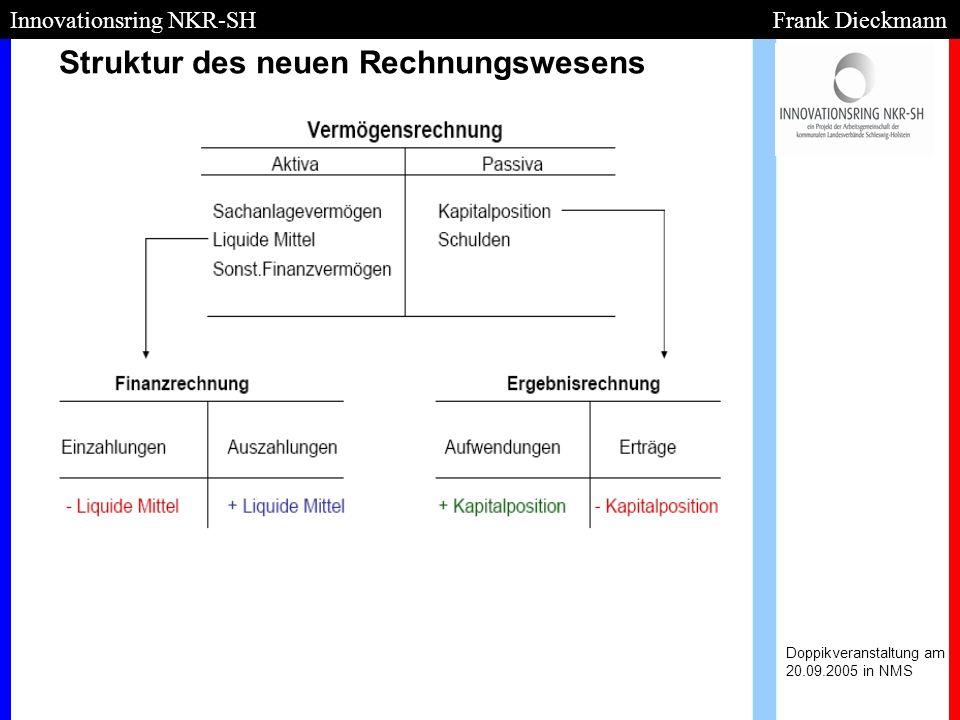 Struktur des neuen Rechnungswesens Doppikveranstaltung am 20.09.2005 in NMS Innovationsring NKR-SH Frank Dieckmann