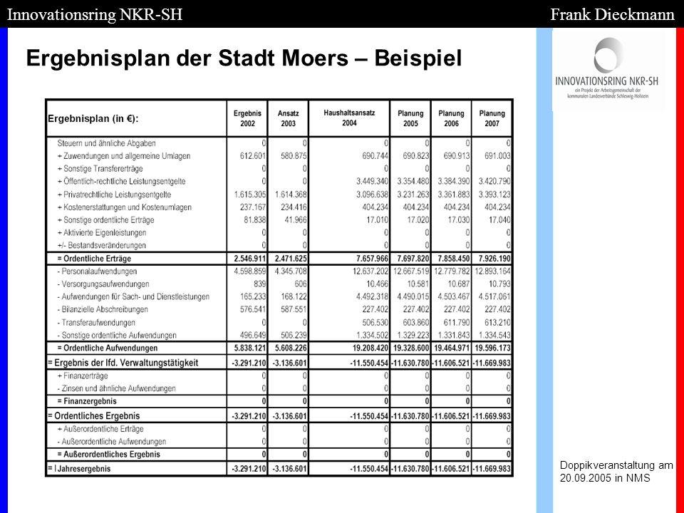 Ergebnisplan der Stadt Moers – Beispiel Doppikveranstaltung am 20.09.2005 in NMS Innovationsring NKR-SH Frank Dieckmann