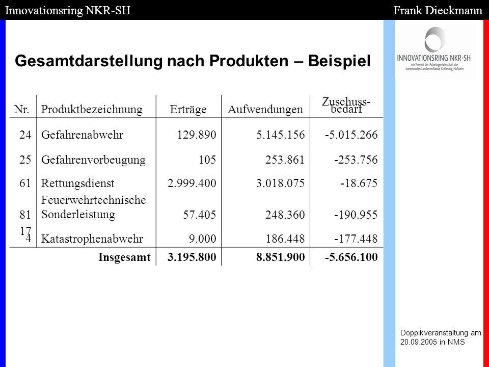Gesamtdarstellung nach Produkten – Beispiel Doppikveranstaltung am 20.09.2005 in NMS Innovationsring NKR-SH Frank Dieckmann Nr.ProduktbezeichnungErträ