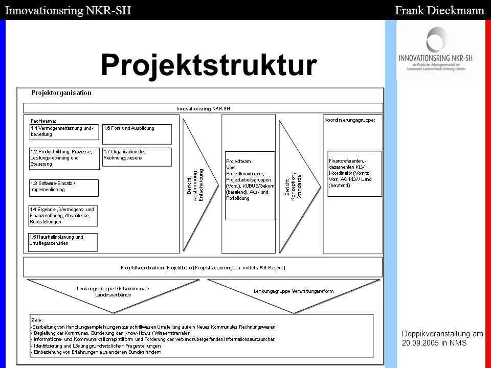Teilprojekte des Innovationsrings: Doppikveranstaltung am 20.09.2005 in NMS Innovationsring NKR-SH Frank Dieckmann - - Vermögenserfassung und -bewertung PL Hr.