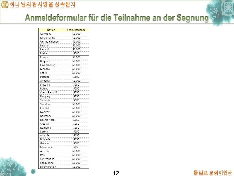 12 NationSegnunsspende Germany$1.000 Netherlands$1.000 United Kingdom$1.000 Ireland$1.000 Iceland$1.000 Malta$600 France$1.000 Belgium$1.000 Luxembour