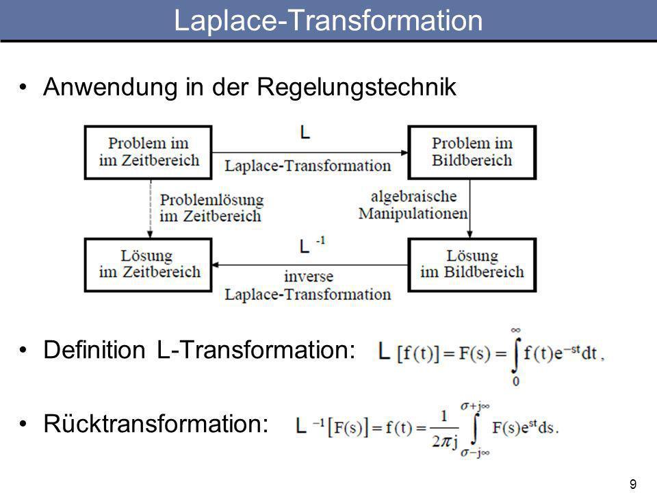 Aufgabe 3c) Limesmethode zur Partialbruchzerlegung –Einfache reelle Pole: –2-fache reelle Pole: –Konjugiert komplexe Pole: 20