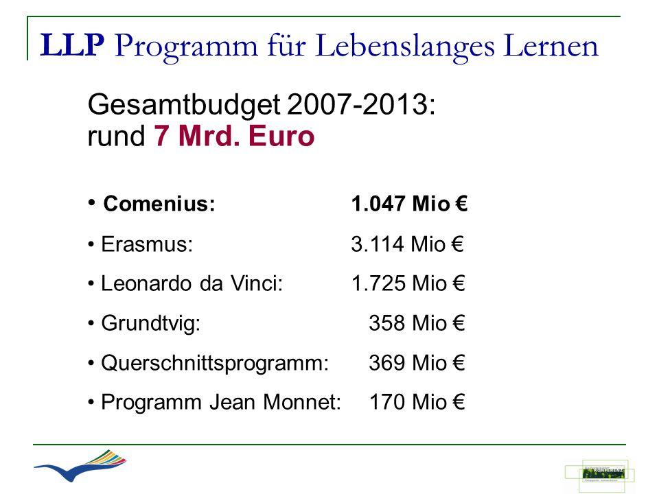 LLP Programm für Lebenslanges Lernen Gesamtbudget 2007-2013: rund 7 Mrd. Euro Comenius: 1.047 Mio Erasmus: 3.114 Mio Leonardo da Vinci: 1.725 Mio Grun