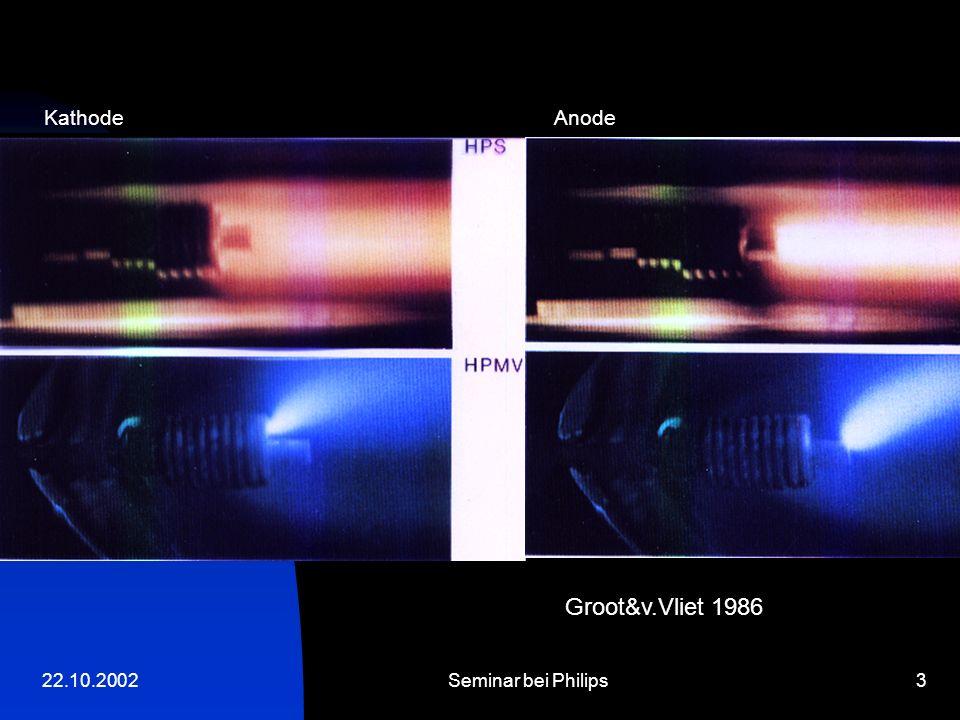 22.10.2002Seminar bei Philips24 Fazit Nonlinear surface heating ist derzeit die einzige Methode, die diffuse, spot und super-spot mode an der Kathode selbstkonsistent simuliert !