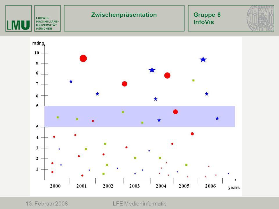 ZwischenpräsentationGruppe 8 InfoVis 13. Februar 2008LFE Medieninformatik