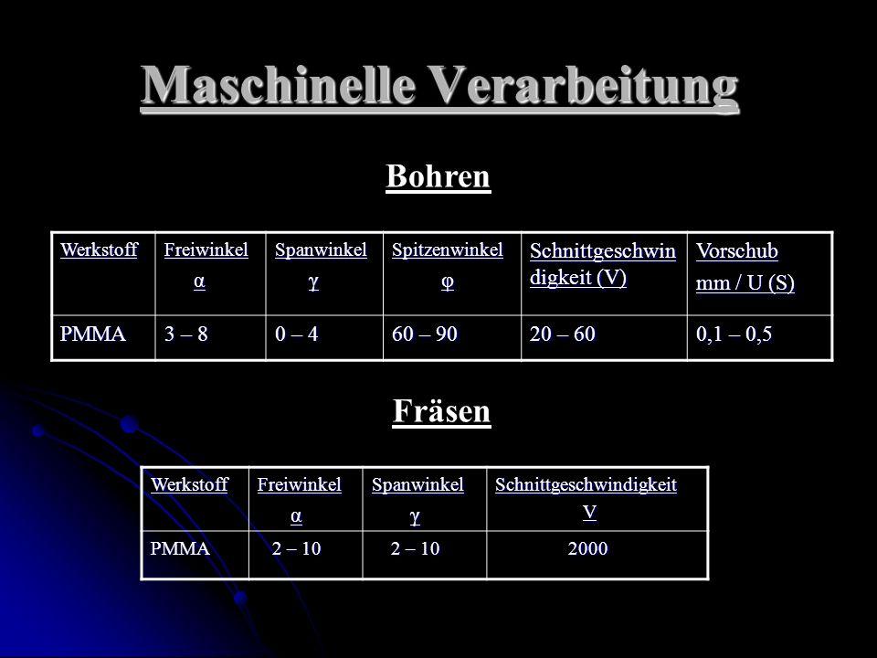 Maschinelle Verarbeitung WerkstoffFreiwinkel αSpanwinkel γSpitzenwinkel φ Schnittgeschwin digkeit (V) Vorschub mm / U (S) PMMA 3 – 8 0 – 4 60 – 90 20 – 60 0,1 – 0,5 Bohren FräsenWerkstoffFreiwinkel αSpanwinkel γSchnittgeschwindigkeit VPMMA 2 – 10 2 – 10 2000 2000